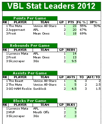 RESULTS & STATS